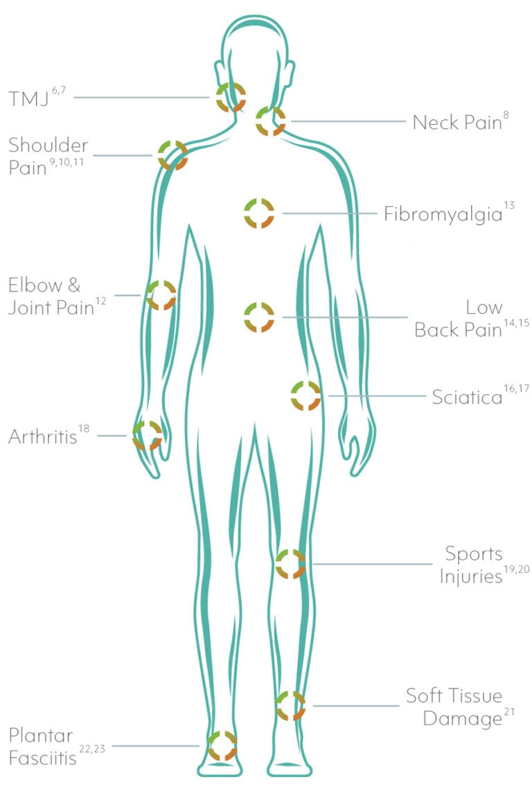 Laser Therapy Conditions Treated